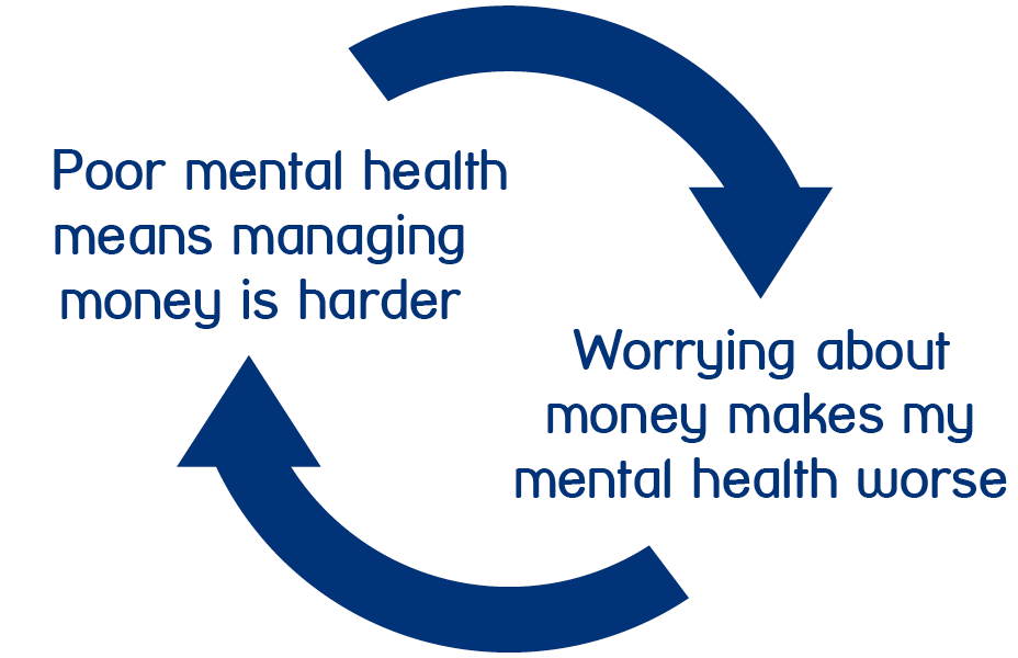Cycle for mental health and money as managing money can be harder when having poor mental health and worrying about money can cause poor mental health
